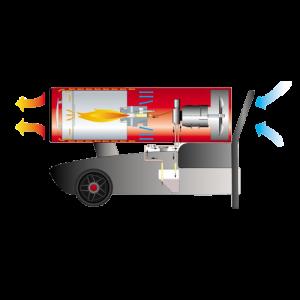 Funktionsweise der Heißluftkanonen